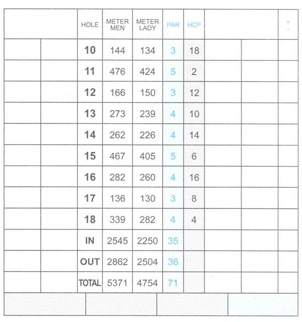 Score scorecard10 18